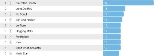 Wochencharts 15.04.- 22.04.2012