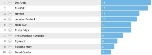 Wochencharts 22.04.- 29.04.2012