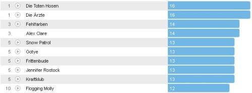 Wochencharts 13.05.- 20.05.2012