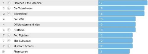 Wochencharts 20.05.- 27.05.2012