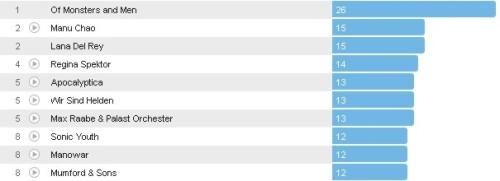 Wochencharts 15.07.- 22.07.2012