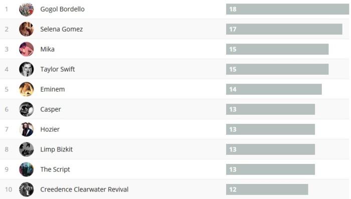 Wochencharts 31.12.17 - 07.01.18