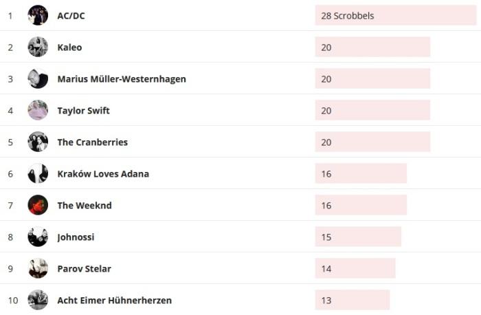 Wochencharts 15.03.2020 - 22.03.2020